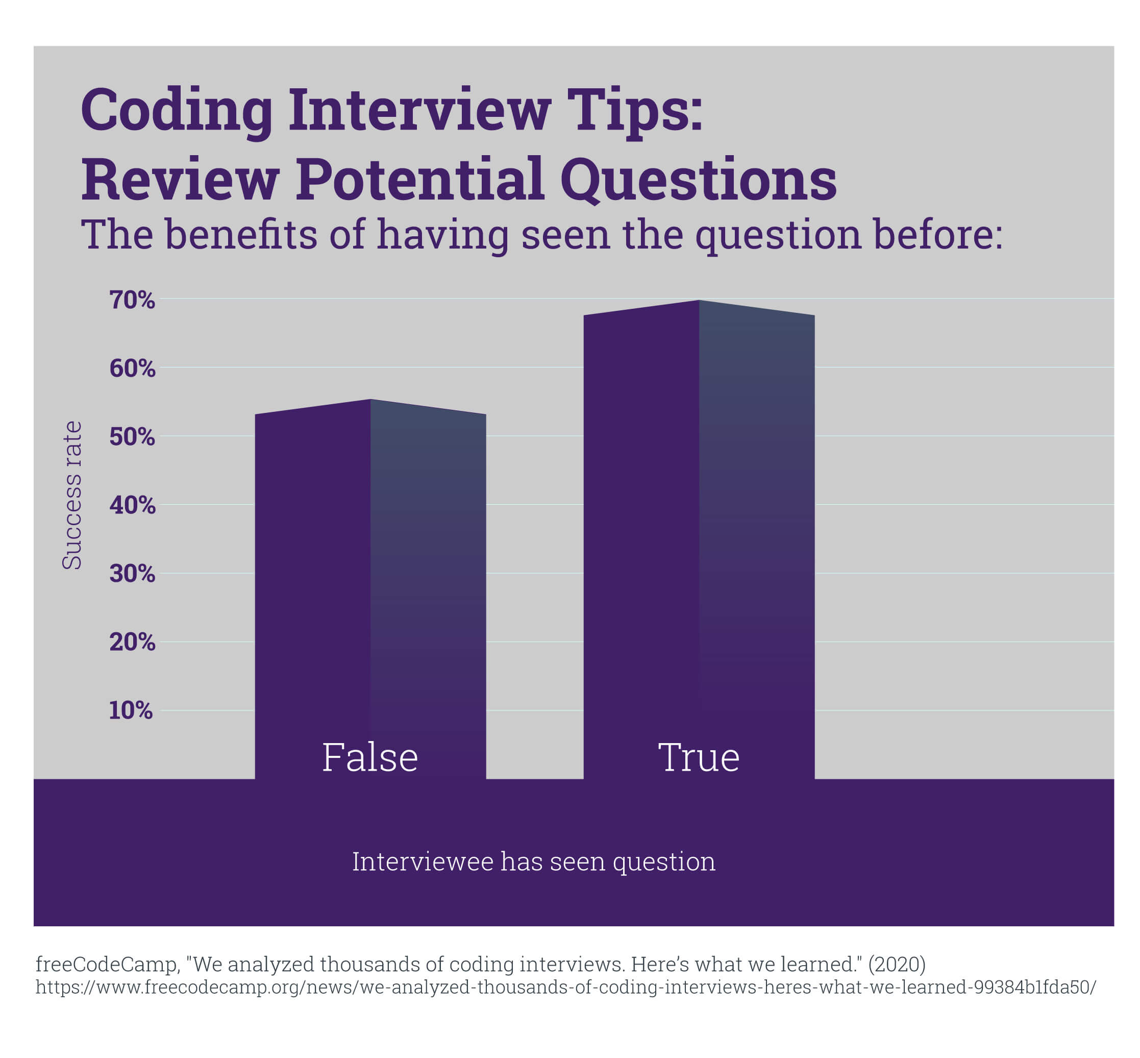 A chart that shows the interview benefits of having seen coding questions before