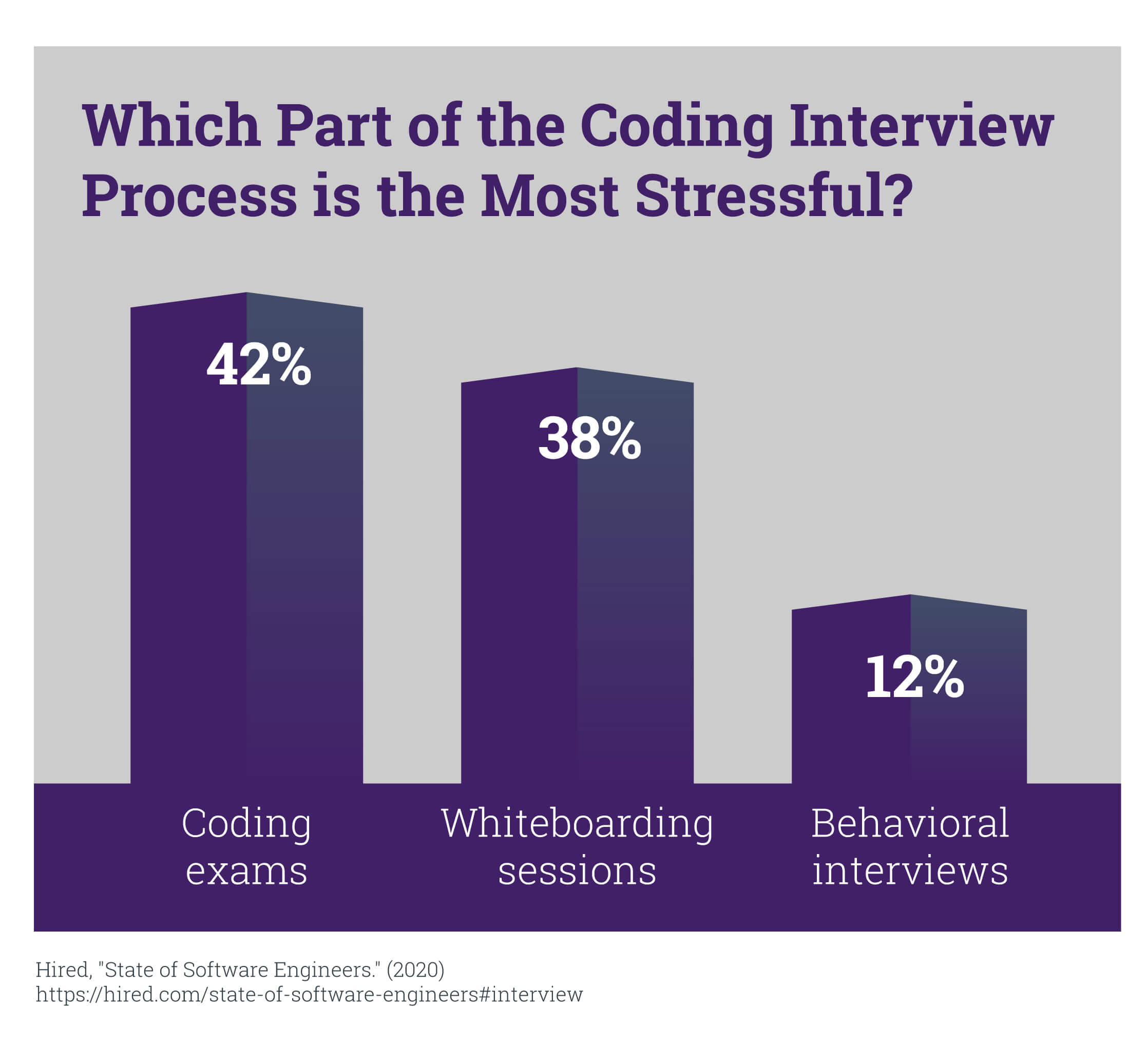 A chart that shows the most stressful part of the coding interview process